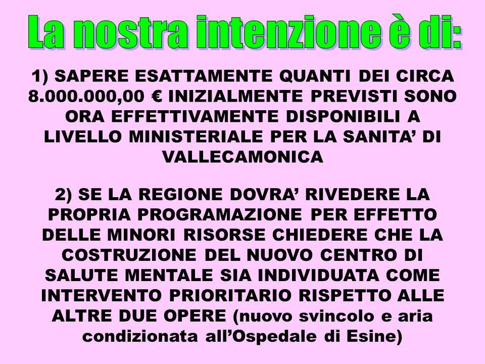 1) SAPERE ESATTAMENTE QUANTI DEI CIRCA 8.000.000,00 INIZIALMENTE PREVISTI SONO ORA EFFETTIVAMENTE DISPONIBILI A LIVELLO MINISTERIALE PER LA SANITA DI VALLECAMONICA 2) SE LA REGIONE DOVRA RIVEDERE LA PROPRIA PROGRAMAZIONE PER EFFETTO DELLE MINORI RISORSE CHIEDERE CHE LA COSTRUZIONE DEL NUOVO CENTRO DI SALUTE MENTALE SIA INDIVIDUATA COME INTERVENTO PRIORITARIO RISPETTO ALLE ALTRE DUE OPERE (nuovo svincolo e aria condizionata allOspedale di Esine)