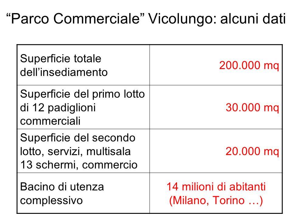 Parco Commerciale Vicolungo: alcuni dati Superficie totale dellinsediamento 200.000 mq Superficie del primo lotto di 12 padiglioni commerciali 30.000