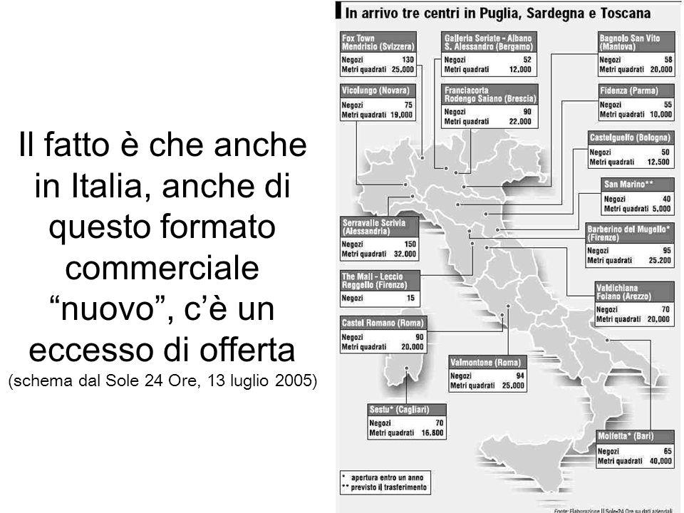 Il fatto è che anche in Italia, anche di questo formato commerciale nuovo, cè un eccesso di offerta (schema dal Sole 24 Ore, 13 luglio 2005)