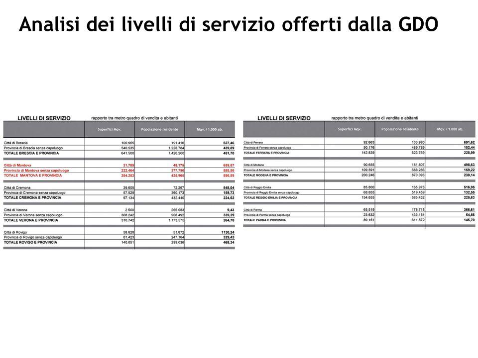 Analisi dei livelli di servizio offerti dalla GDO