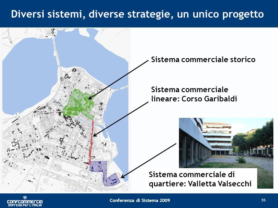 Conferenza di Sistema 2009 Diversi sistemi, diverse strategie, un unico progetto Sistema commerciale storico Sistema commerciale lineare: Corso Garibaldi Sistema commerciale di quartiere: Valletta Valsecchi 55
