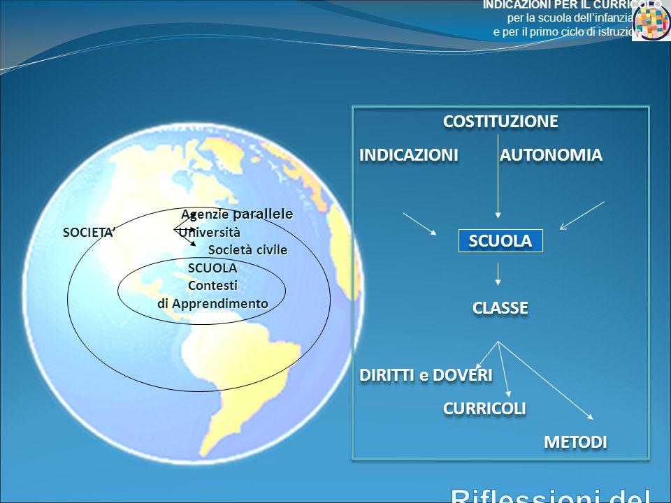 Agenzie parallele Agenzie parallele SOCIETA Università Società civile Società civileSCUOLAContesti di Apprendimento COSTITUZIONE INDICAZIONI AUTONOMIA SCUOLACLASSE DIRITTI e DOVERI CURRICOLI CURRICOLI METODI METODICOSTITUZIONE INDICAZIONI AUTONOMIA SCUOLACLASSE DIRITTI e DOVERI CURRICOLI CURRICOLI METODI METODI INDICAZIONI PER IL CURRICOLO per la scuola dellinfanzia e per il primo ciclo di istruzione