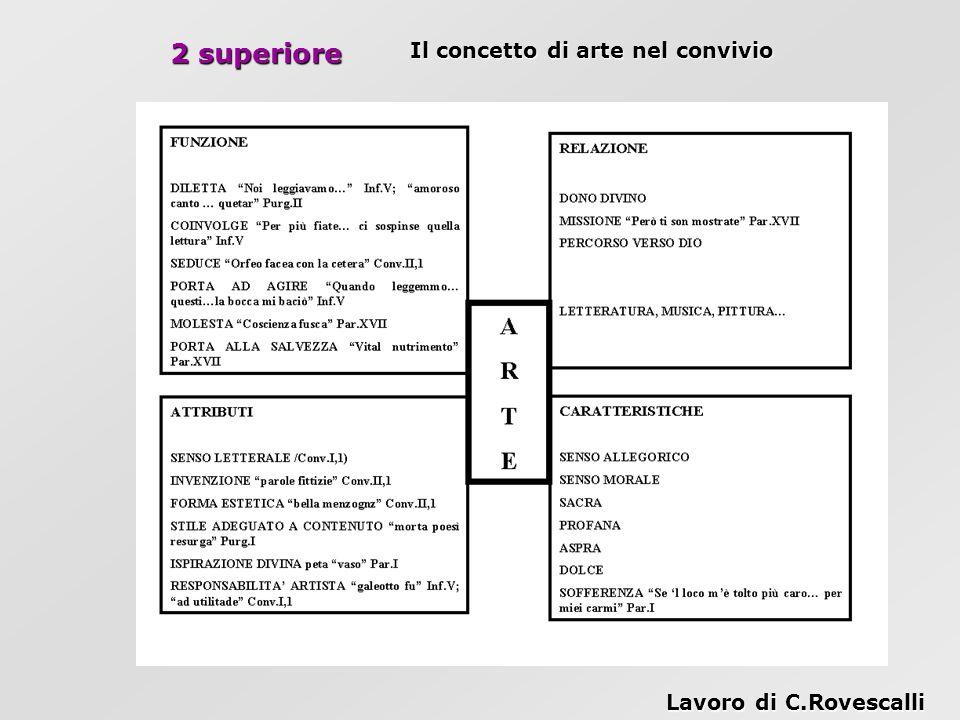 2 superiore Il concetto di arte nel convivio Lavoro di C.Rovescalli