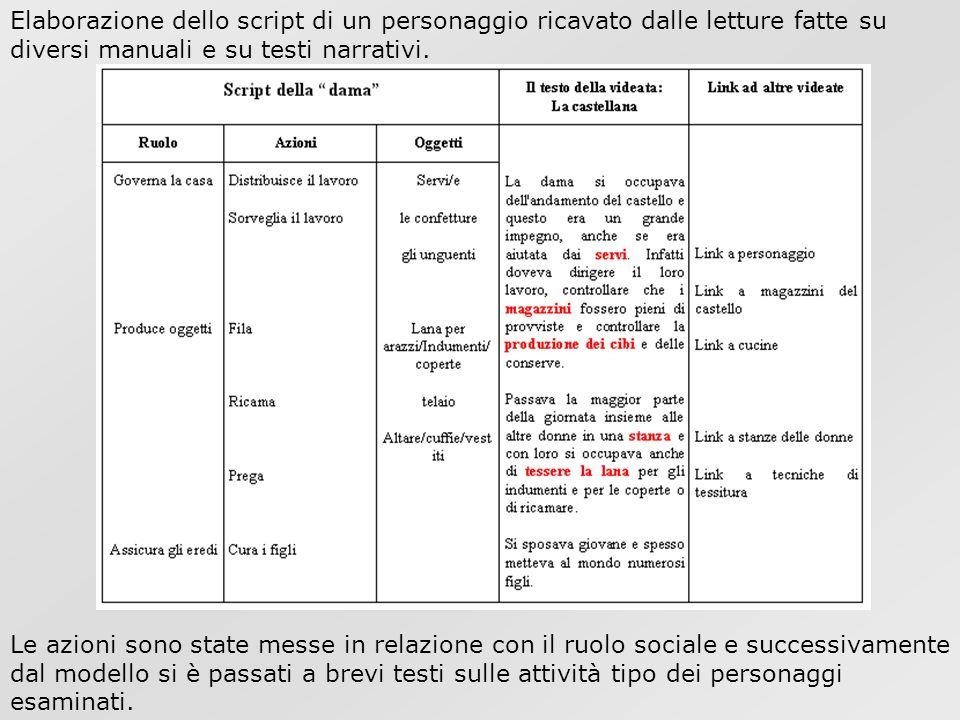 Elaborazione dello script di un personaggio ricavato dalle letture fatte su diversi manuali e su testi narrativi. Le azioni sono state messe in relazi