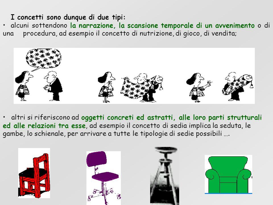 I concetti sono dunque di due tipi: alcuni sottendono la narrazione, la scansione temporale di un avvenimento o di una procedura, ad esempio il concet