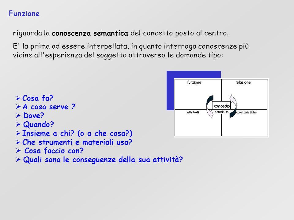 Riflessioni sulla struttura formale: Giorgio - Il frame analizza un concetto, la mappa più di uno.