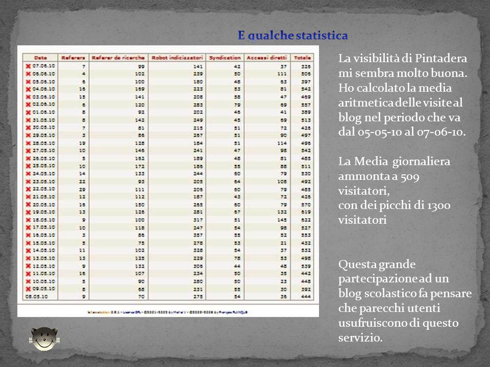 La visibilità di Pintadera mi sembra molto buona. Ho calcolato la media aritmetica delle visite al blog nel periodo che va dal 05-05-10 al 07-06-10. L