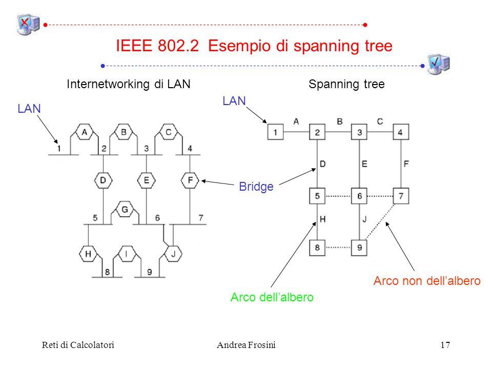 Reti di CalcolatoriAndrea Frosini17 IEEE 802.2 Esempio di spanning tree LAN Bridge Spanning tree Arco dellalbero Arco non dellalbero LAN Internetworki
