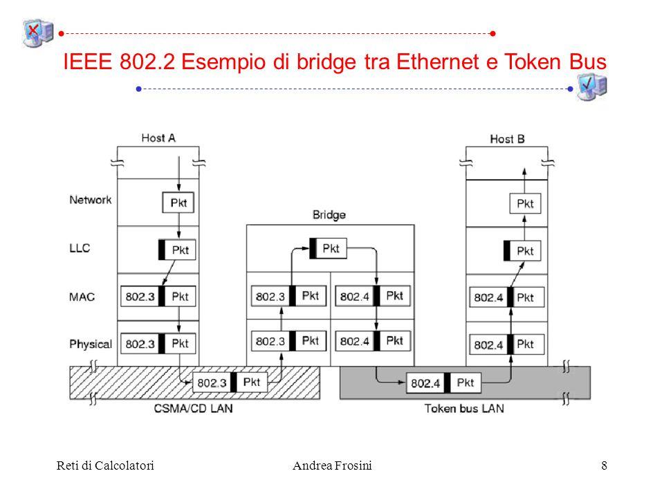 Reti di CalcolatoriAndrea Frosini19 Quando un frame arriva ad un source routing bridge: esamina lindirizzo hardware di destinazione, e ignora il frame se il bit più significativo è 0 (lindirizzo è locale alla LAN dalla quale il frame è partito) analizza il percorso contenuto nel frame e cerca il numero della LAN dalla quale è arrivato il frame se questo numero di LAN è seguito dal proprio numero di bridge, invia il frame sulla LAN indicata dal numero di LAN successivo altrimenti ignora il frame IEEE 802.2 Funzionamento del source routing bridge