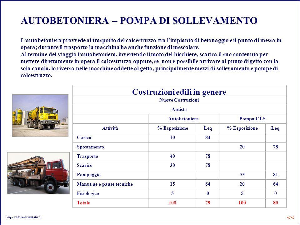AUTOBETONIERA – POMPA DI SOLLEVAMENTO Lautobetoniera provvede al trasporto del calcestruzzo tra limpianto di betonaggio e il punto di messa in opera;