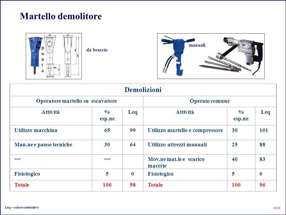 Martello demolitore manuali da braccio puntapunta Demolizioni Operatore martello su escavatoreOperaio comune Attività% esp.ne LeqAttività% esp.ne Leq