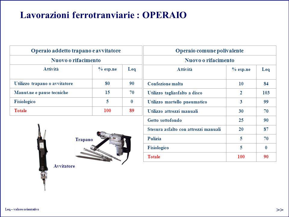 Lavorazioni ferrotranviarie : OPERAIO Operaio addetto trapano e avvitatore Nuovo o rifacimento Attività% esp.neLeq Utilizzo trapano o avvitatore8090 M