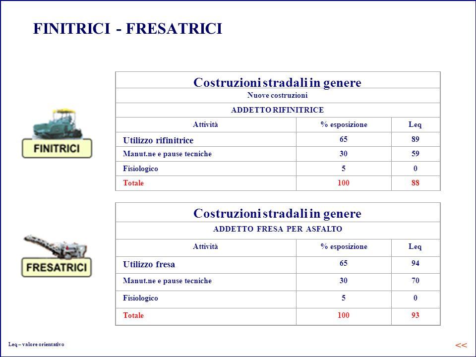 FINITRICI - FRESATRICI Costruzioni stradali in genere Nuove costruzioni ADDETTO RIFINITRICE Attività% esposizioneLeq Utilizzo rifinitrice 6589 Manut.n