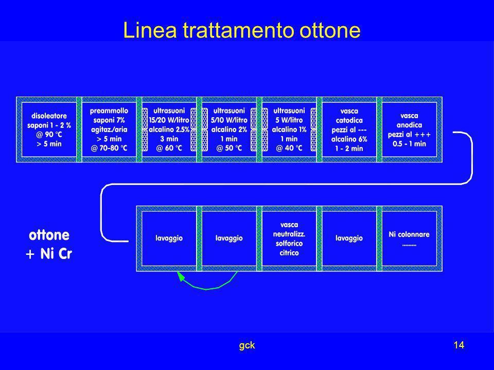 gck14 Linea trattamento ottone