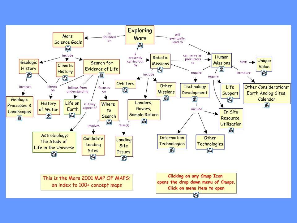 COSA SONO LE MAPPE CONCETTUALI LE MAPPE CONCETTUALI SONO STRUMENTI PER RAPPRESENTARE ED ORGANIZZARE LA CONOSCENZA.