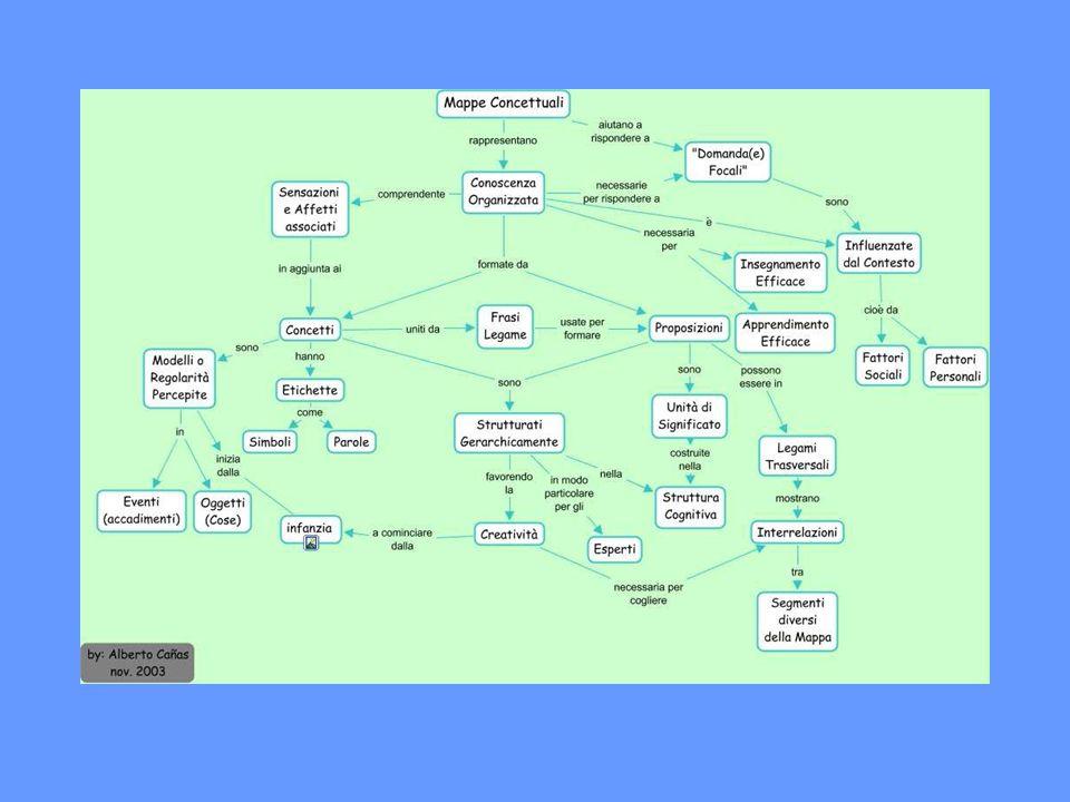 Cmap Tools: uno strumento di cambiamento dei contesti educativi Il software CMapTool unisce la forza delle mappe concettuali con il potere della tecnologia, in particolare Internet.