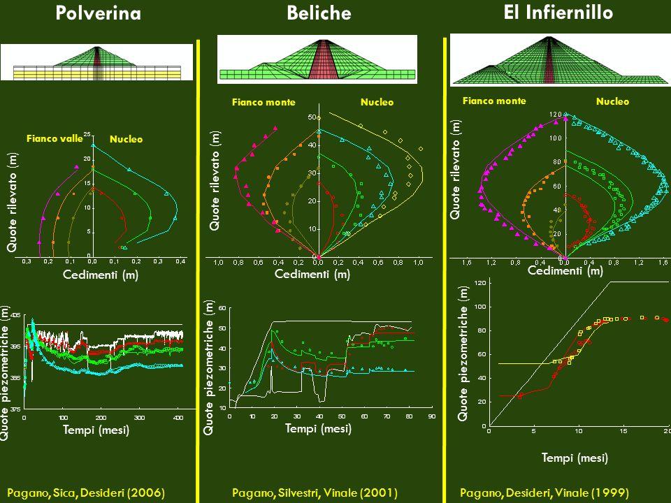 Polverina Beliche El Infiernillo Quote rilevato (m) Cedimenti (m) Fianco monte Nucleo Quote rilevato (m) Cedimenti (m) Nucleo Fianco monte Fianco vall
