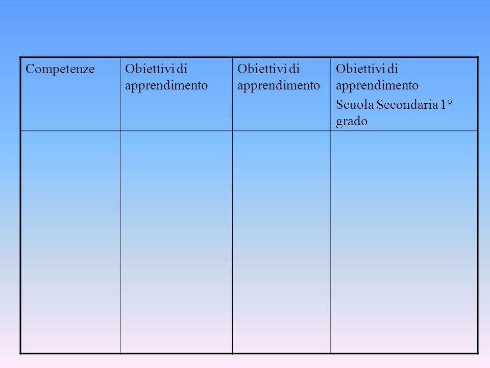 CompetenzeObiettivi di apprendimento Scuola Secondaria 1° grado