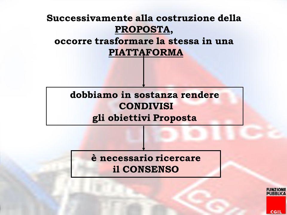 Successivamente alla costruzione della PROPOSTA, occorre trasformare la stessa in una PIATTAFORMA dobbiamo in sostanza rendere CONDIVISI gli obiettivi Proposta è necessario ricercare il CONSENSO