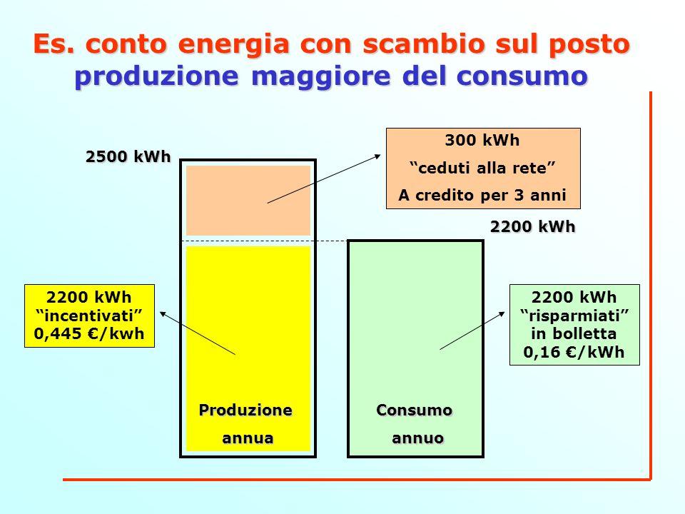 Es. conto energia con scambio sul posto produzione maggiore del consumo ConsumoannuoProduzioneannua 2500 kWh 2200 kWh 2200 kWh risparmiati in bolletta