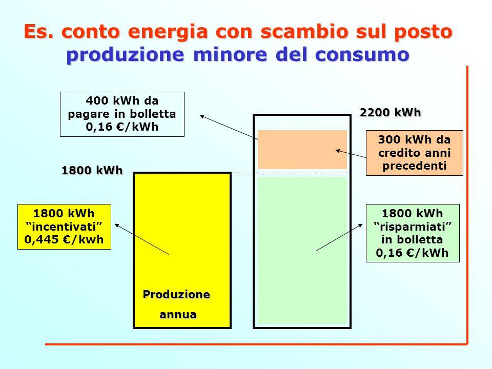 Es. conto energia con scambio sul posto produzione minore del consumo ConsumoannuoProduzioneannua 2200 kWh 1800 kWh 1800 kWh risparmiati in bolletta 0