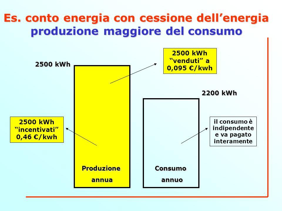 Es. conto energia con cessione dellenergia produzione maggiore del consumo ConsumoannuoProduzioneannua 2500 kWh 2200 kWh il consumo è indipendente e v