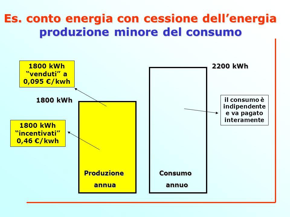 Es. conto energia con cessione dellenergia produzione minore del consumo ConsumoannuoProduzioneannua 2200 kWh 1800 kWh 1800 kWh incentivati 0,46 /kwh