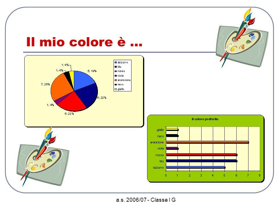 a.s. 2006/07 - Classe I G Nel tempo libero preferisco …