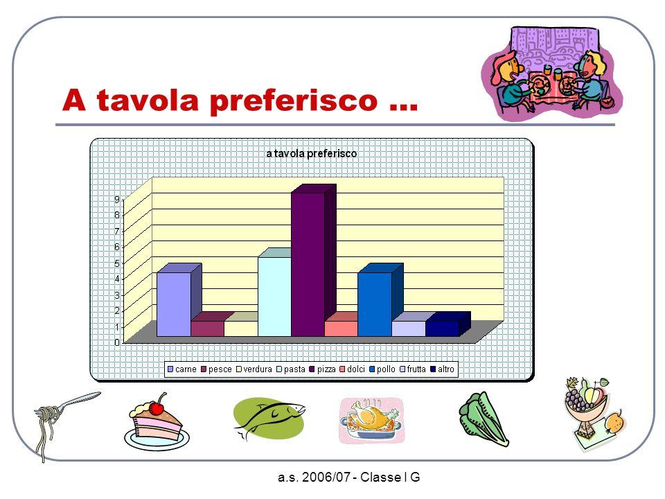 a.s. 2006/07 - Classe I G Tra gli animali preferisco …