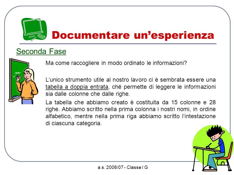 a.s. 2006/07 - Classe I G Documentare unesperienza Prima Fase Dopo un lungo e animato confronto, abbiamo individuato tutto ciò che avremmo voluto cono