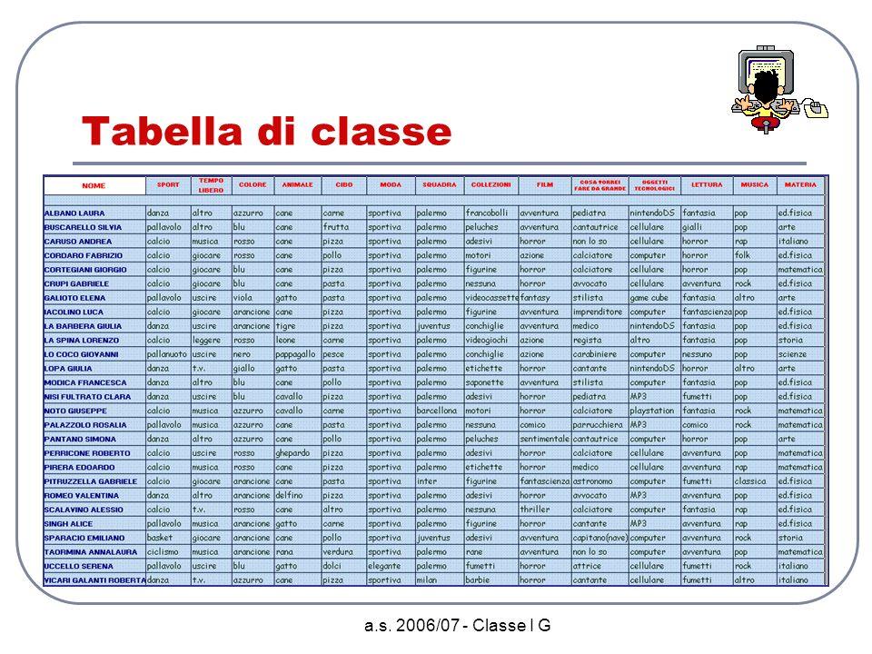 a.s. 2006/07 - Classe I G Seconda Fase Documentare unesperienza In un primo momento ognuno di noi ha realizzato la tabella sul proprio quaderno, avend