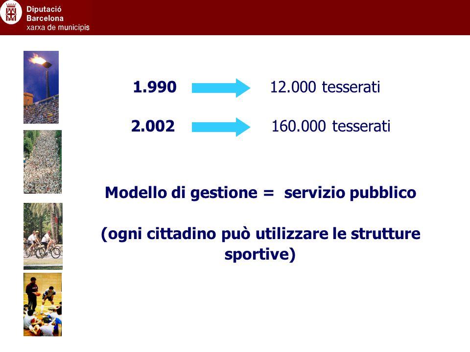 1.99012.000 tesserati 2.002160.000 tesserati Modello di gestione = servizio pubblico (ogni cittadino può utilizzare le strutture sportive)