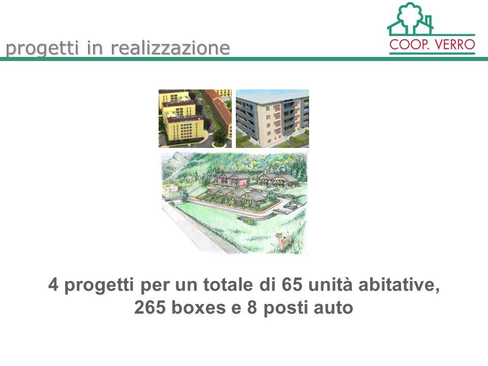 progetti in realizzazione 4 progetti per un totale di 65 unità abitative, 265 boxes e 8 posti auto