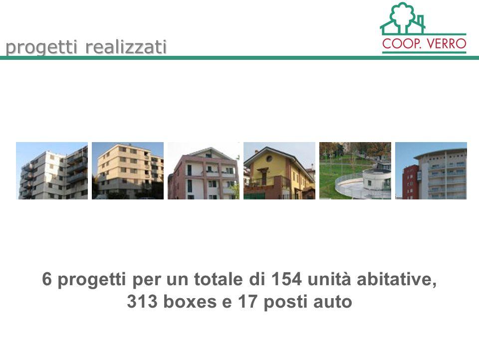 progetti realizzati 6 progetti per un totale di 154 unità abitative, 313 boxes e 17 posti auto