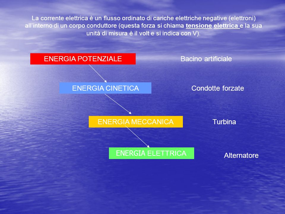 La corrente elettrica è un flusso ordinato di cariche elettriche negative (elettroni) allinterno di un corpo conduttore (questa forza si chiama tensione elettrica e la sua unità di misura è il volt e si indica con V).