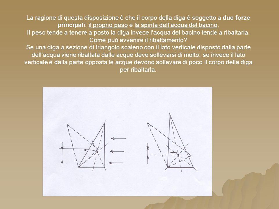 La ragione di questa disposizione è che il corpo della diga è soggetto a due forze principali: il proprio peso e la spinta dellacqua del bacino.