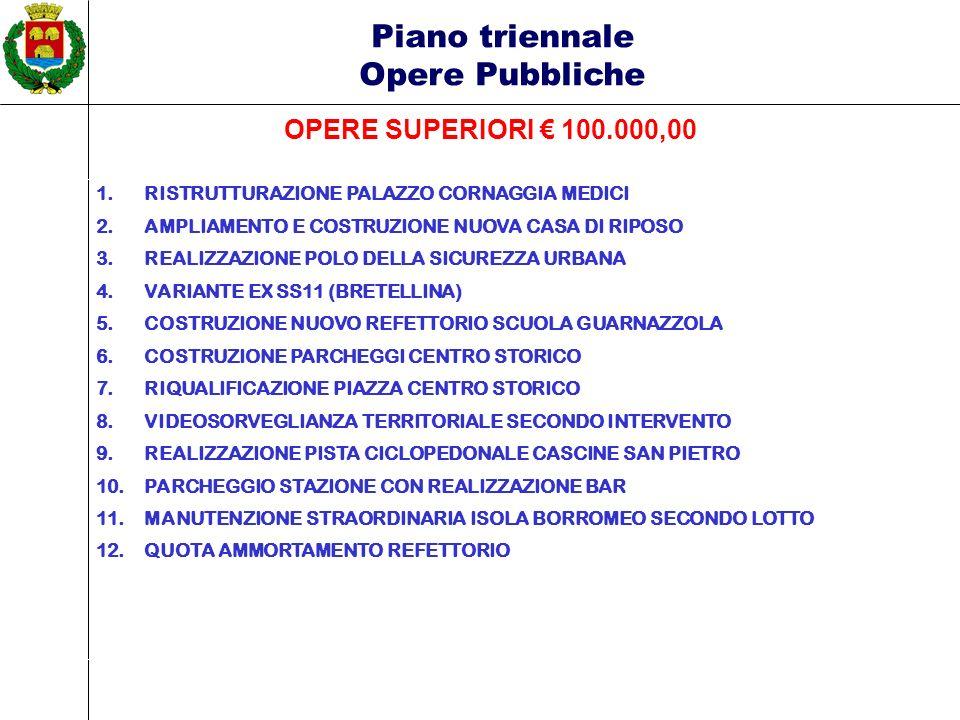 Piano triennale Opere Pubbliche OPERE SUPERIORI 100.000,00 1.RISTRUTTURAZIONE PALAZZO CORNAGGIA MEDICI 2.AMPLIAMENTO E COSTRUZIONE NUOVA CASA DI RIPOSO 3.REALIZZAZIONE POLO DELLA SICUREZZA URBANA 4.VARIANTE EX SS11 (BRETELLINA) 5.COSTRUZIONE NUOVO REFETTORIO SCUOLA GUARNAZZOLA 6.COSTRUZIONE PARCHEGGI CENTRO STORICO 7.RIQUALIFICAZIONE PIAZZA CENTRO STORICO 8.VIDEOSORVEGLIANZA TERRITORIALE SECONDO INTERVENTO 9.REALIZZAZIONE PISTA CICLOPEDONALE CASCINE SAN PIETRO 10.PARCHEGGIO STAZIONE CON REALIZZAZIONE BAR 11.MANUTENZIONE STRAORDINARIA ISOLA BORROMEO SECONDO LOTTO 12.QUOTA AMMORTAMENTO REFETTORIO