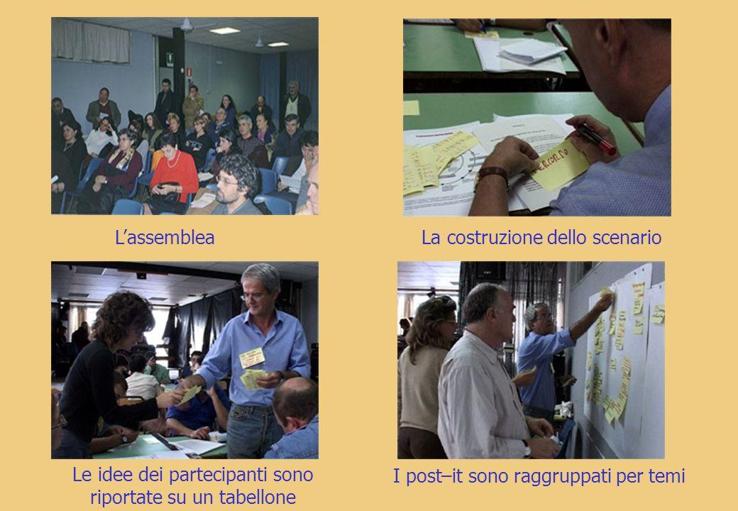 LassembleaLa costruzione dello scenario Le idee dei partecipanti sono riportate su un tabellone I post–it sono raggruppati per temi
