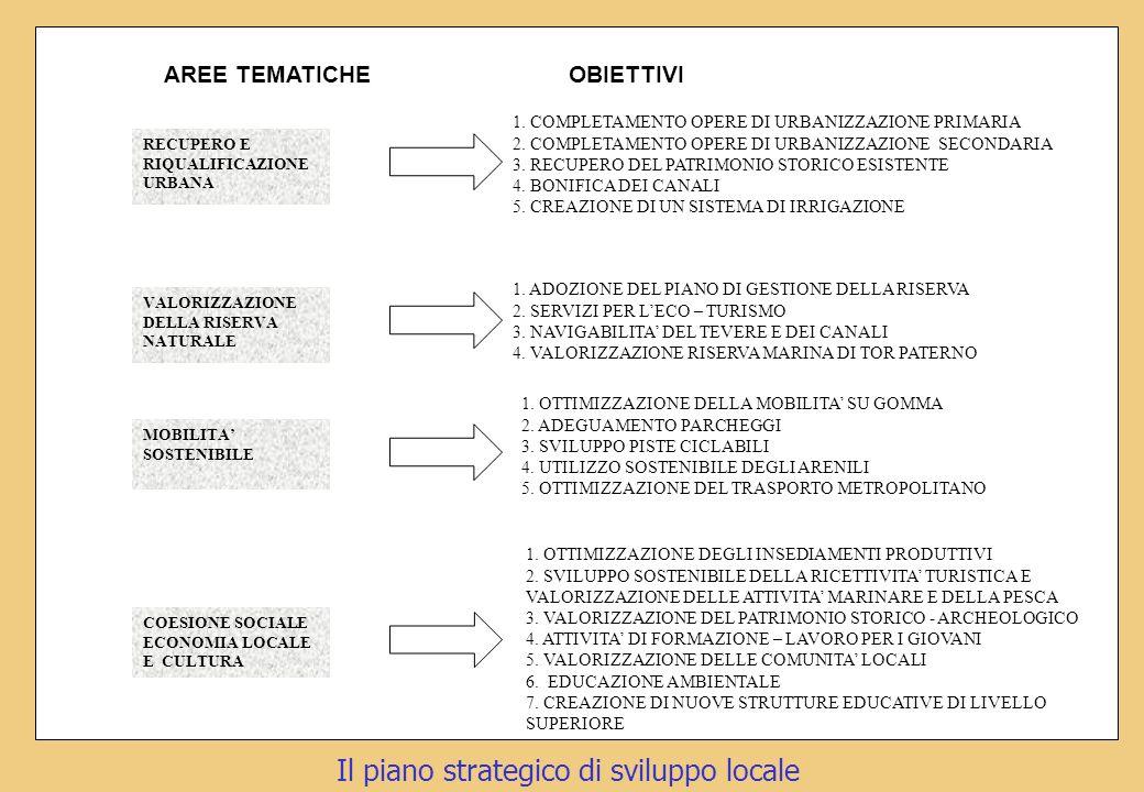 AREE TEMATICHE OBIETTIVI 1.COMPLETAMENTO OPERE DI URBANIZZAZIONE PRIMARIA 2.