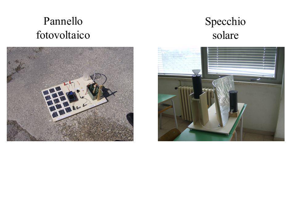 Costruzione del pannello fotovoltaico: acquisto del materiale occorrente; collegamento in serie delle 15 celle; disposizione degli apparecchi elettrici collegati in parallelo.