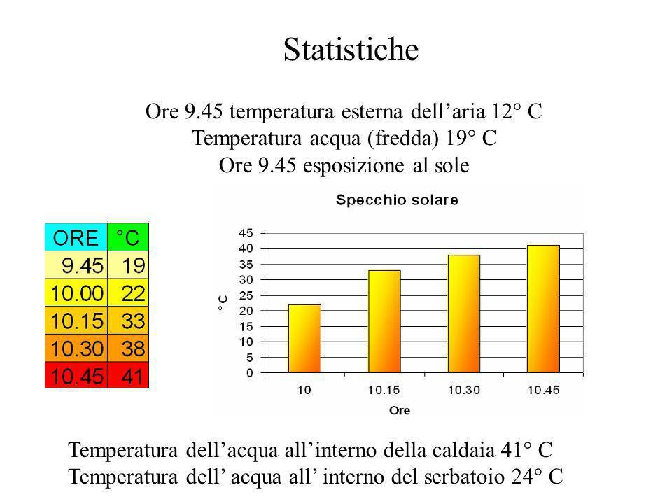 Ore 9.45 temperatura esterna dellaria 12° C Temperatura acqua (fredda) 19° C Ore 9.45 esposizione al sole Temperatura dellacqua allinterno della calda
