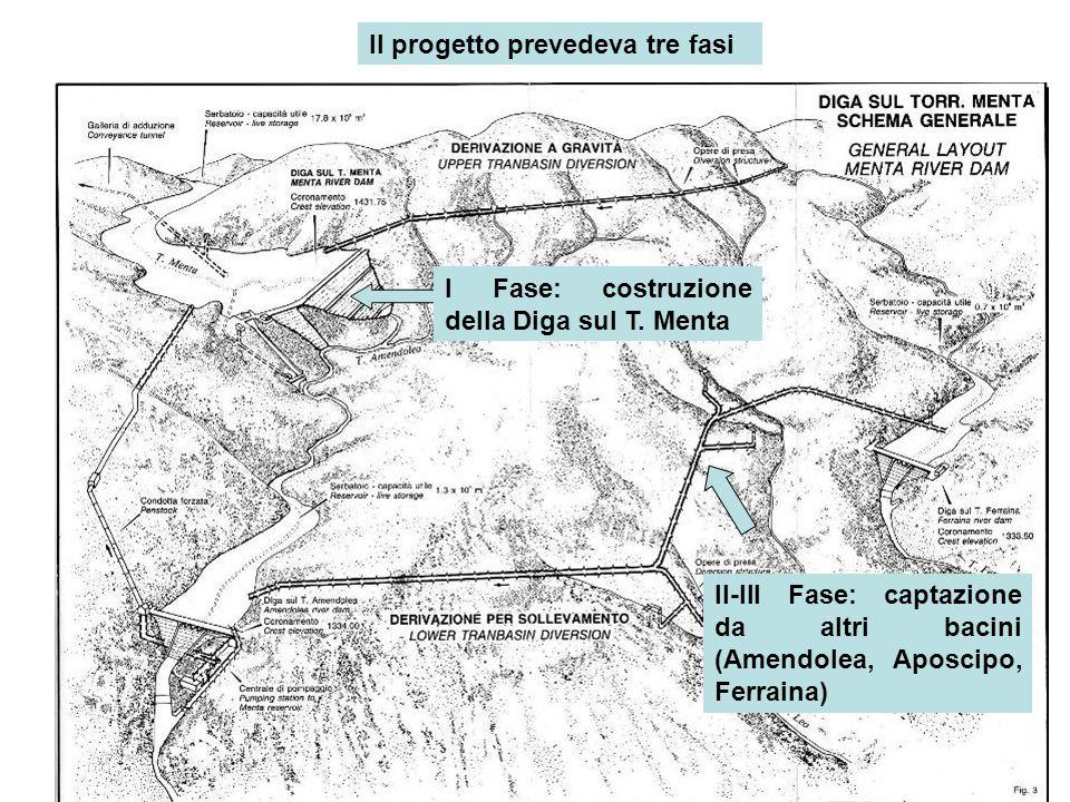 Il progetto prevedeva tre fasi I Fase: costruzione della Diga sul T. Menta II-III Fase: captazione da altri bacini (Amendolea, Aposcipo, Ferraina)