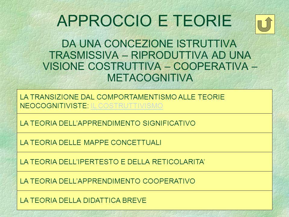 INNOVAZIONE NELLA SCUOLA E T.I.C. APPROCCIO E TEORIE COSTRUTTIVISMO T.I.C. E INNOVAZIONE MATERIALI COOPERATIVE LEARNING POLITICHE