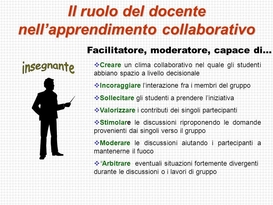 singolo studente docente Il ruolo del docente è caratterizzato da una forte leadership, è lui che propone, che coordina, che stimola le attività Organizzazione in gruppi di apprendimento learning circles