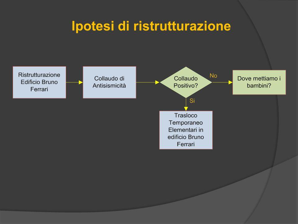 Ipotesi di ristrutturazione