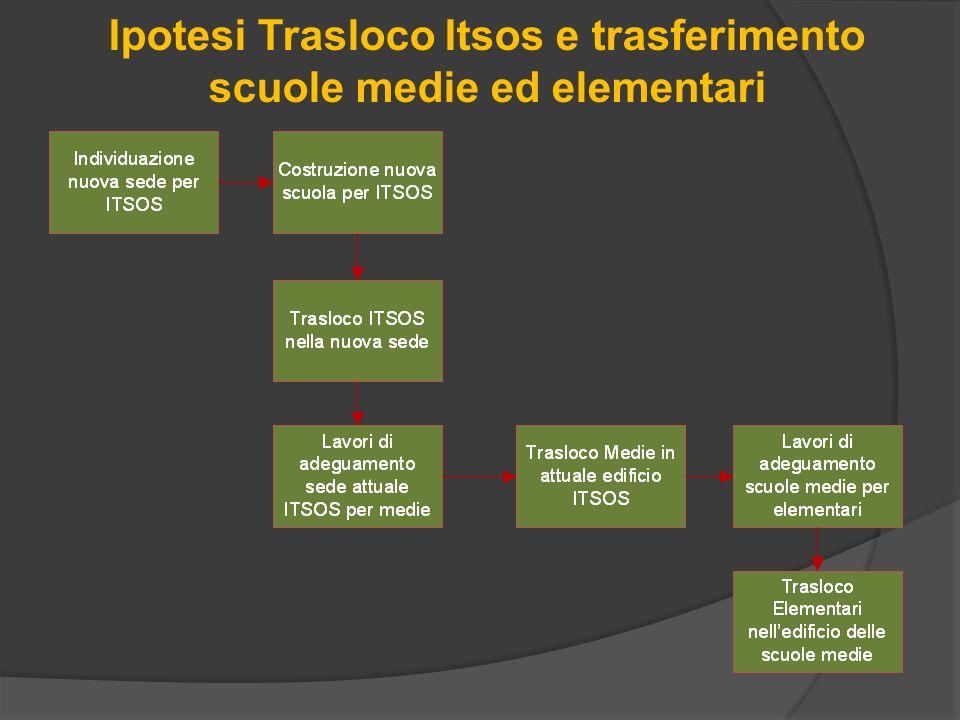 Ipotesi Trasloco Itsos e trasferimento scuole medie ed elementari