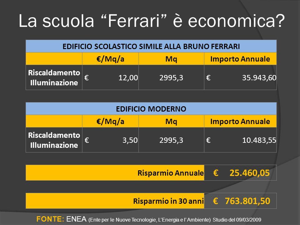 La scuola Ferrari è economica.