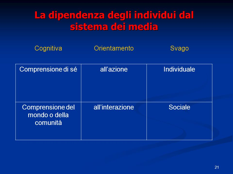21 La dipendenza degli individui dal sistema dei media CognitivaOrientamentoSvago Comprensione di séallazioneIndividuale Comprensione del mondo o della comunità allinterazioneSociale