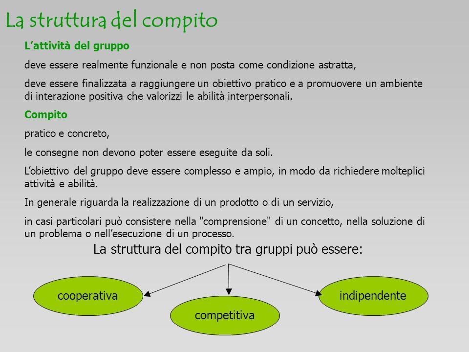 La struttura del compito La struttura del compito tra gruppi può essere: cooperativa competitiva indipendente Lattività del gruppo deve essere realmen