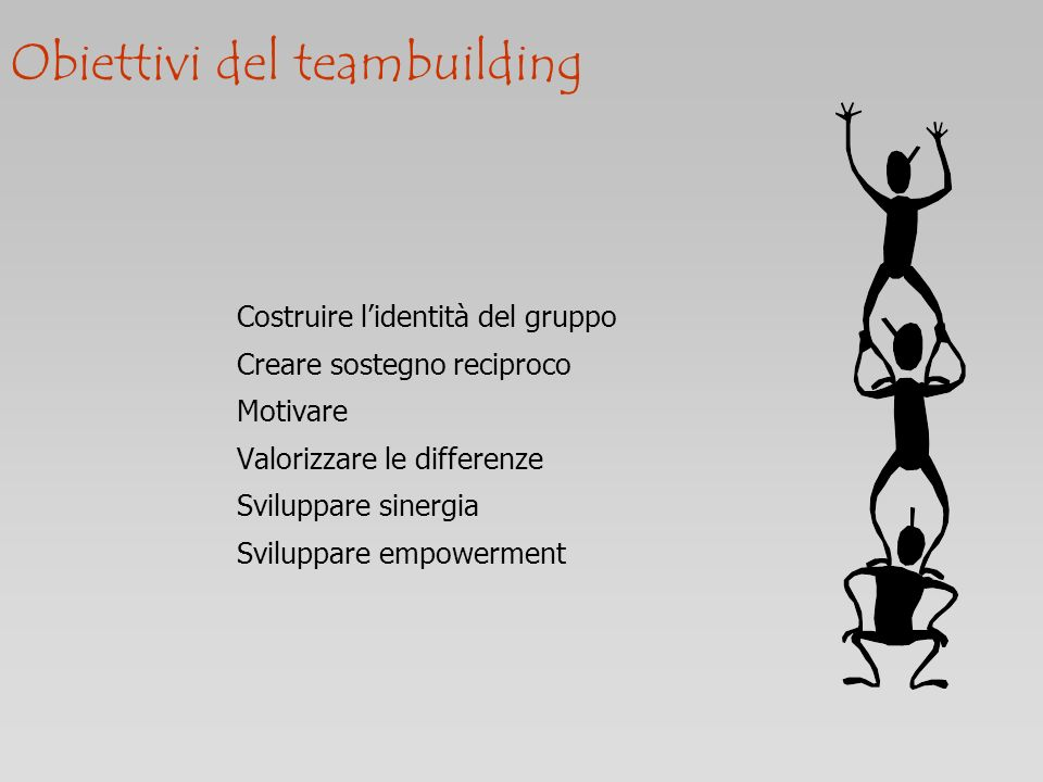 Obiettivi del teambuilding Costruire lidentità del gruppo Creare sostegno reciproco Motivare Valorizzare le differenze Sviluppare sinergia Sviluppare